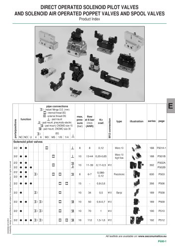 Catalogue-Accessories-Coils-430