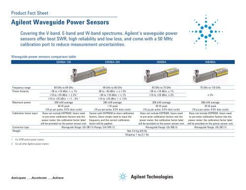 Waveguide Power Sensors